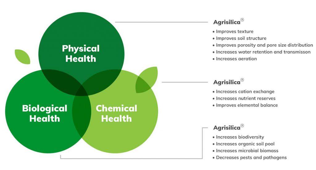 Agripower Fertiliser Silica Science