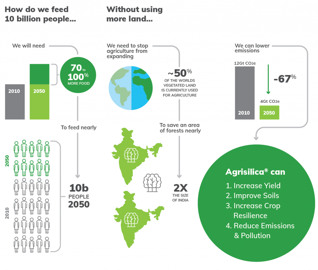Agripower, Climate Smart Agriculture
